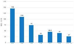 2019年1月中国啤酒行业市场分析:<em>进口量</em>超5600万升,<em>出口量</em>超3400万升