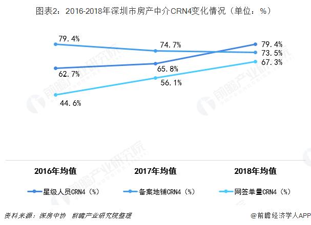 图表2:2016-2018年深圳市房产中介CRN4变化情况(单位:%)