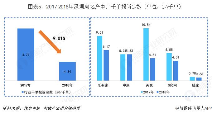 图表5:2017-2018年深圳房地产中介千单投诉宗数(单位:宗/千单)
