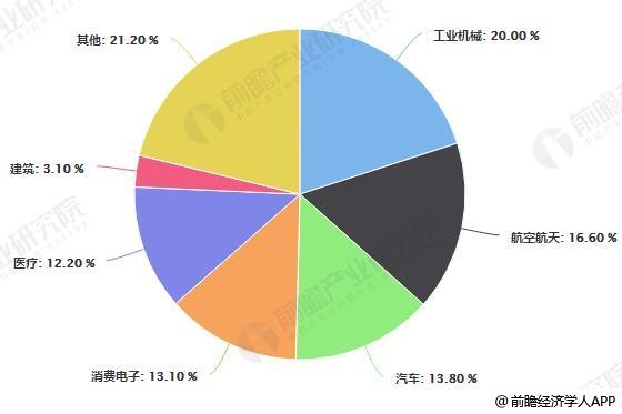 工业产品细分应用领域占比统计情况