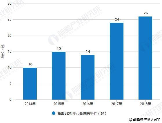 2014-2018年我国3D打印市场融资事件统计情况