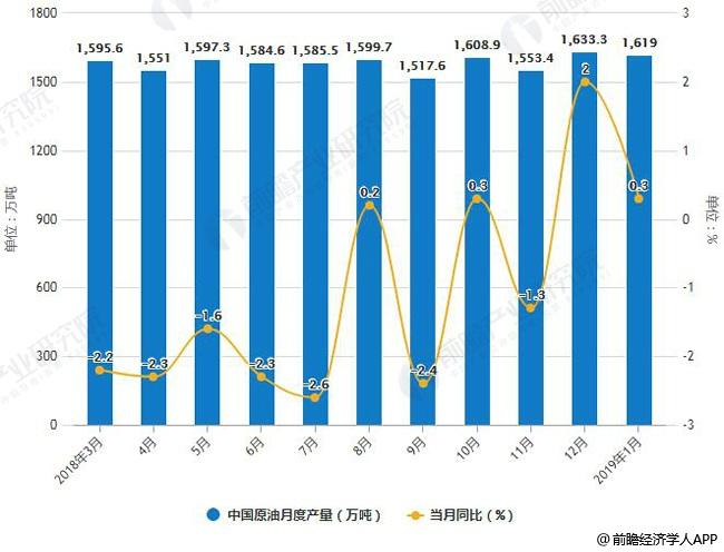 2018-2019年1月中国原油月度产量统计及增长情况