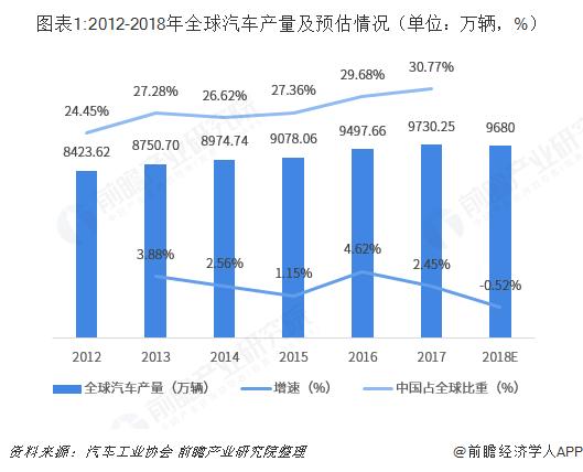 图表1:2012-2018年全球汽车产量及预估情况(单位?#21644;?#36742;,%)