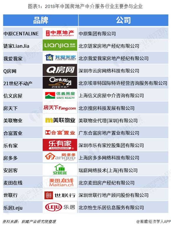 图表1:2018年中国房地产中介服务行业主要参与企业