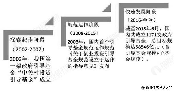 中国政府引导基金行业发展历程分析情况
