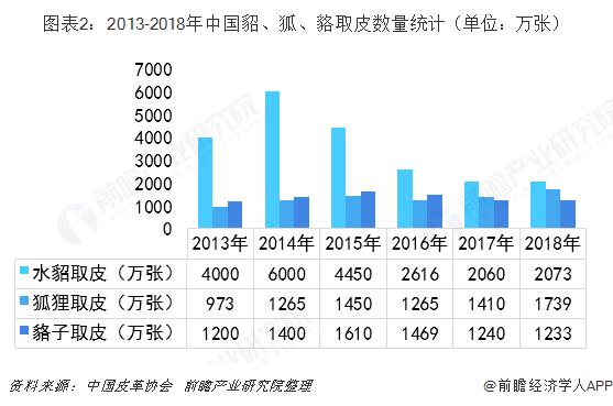 图表2:2013-2018年中国貂、狐、貉取皮数量统计(单位:万张)