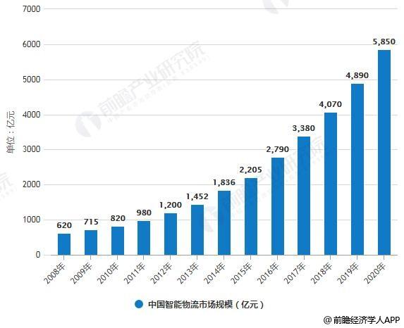 2008-2020年中国智能物流市场规模统计情况及预测