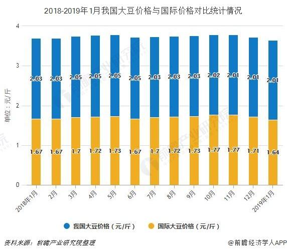 2018-2019年1月我国大豆价格与国际价格对比统计情况