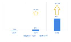 2021年将赶超阿里和京东?一文带你深入解读拼多多2018年业绩