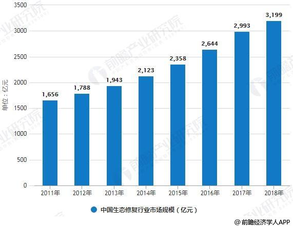2011-2018年中国生态修复行业市场规模统计情况及预测