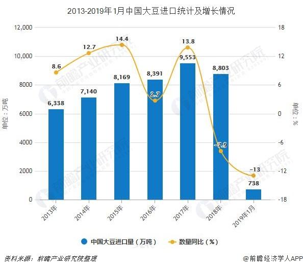2013-2019年1月中国大豆进口统计及增长情况