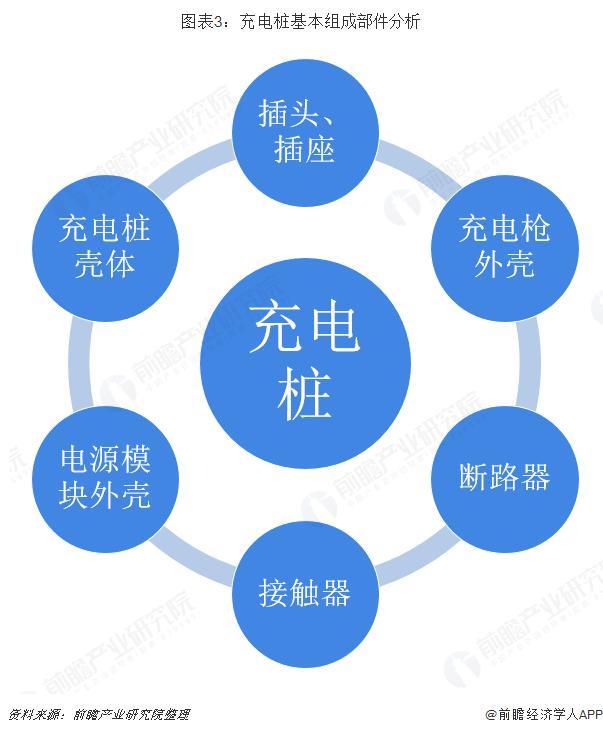 图表3:充电桩基本组成部件分析