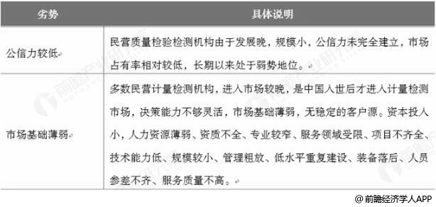 中国民营性质检测机构劣势分析情况