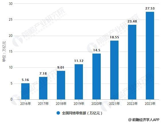 2016-2023年全国网络零售额统计情况及预测