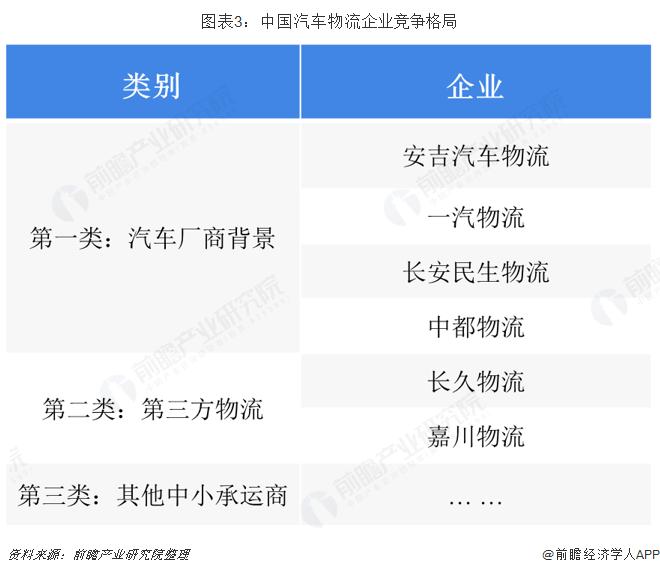 图表3:中国汽车物流企业竞争格局