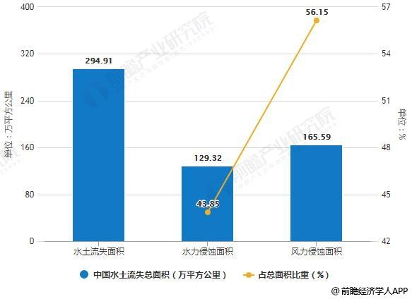 中国水土流失总面积统计情况