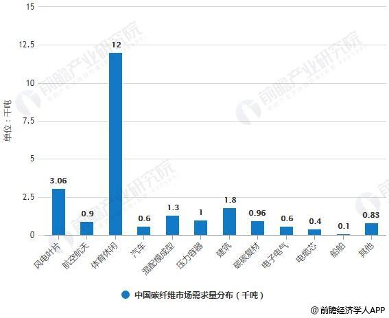 中国碳纤维市场需求量分布及占比统计情况