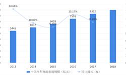 2018年汽车物流行业市场格局与发展趋势 汽车物流市场化程度高,仍待提高竞争能力【组图】