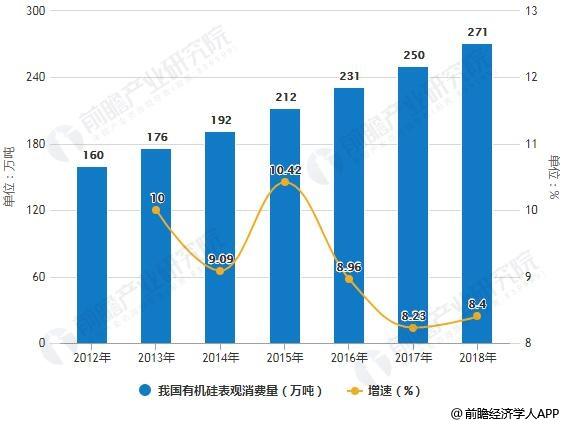 2012-2018年我国有机硅表观消费量统计及增长情况预测