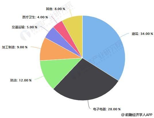 中国有机硅市场需求分布情况
