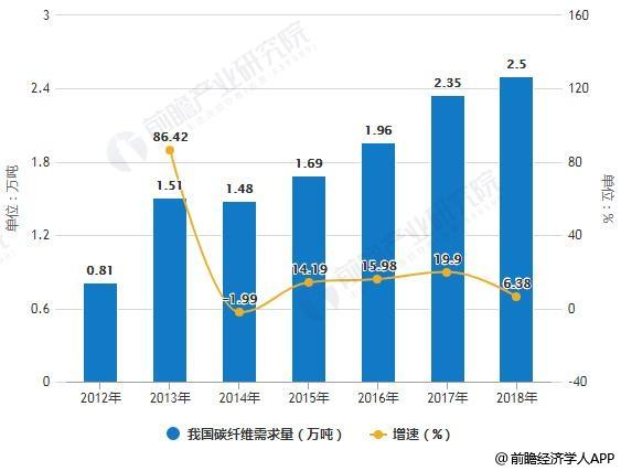 2012-2018年我国碳纤维需求量统计及增长情况预测