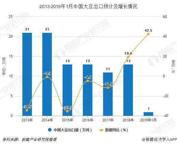 2013-2019年1月中国大豆出口统计及增长情况