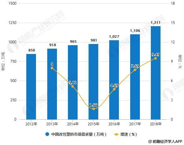 2012-2018年中国改性塑料市场需求量统计及增长情况预测