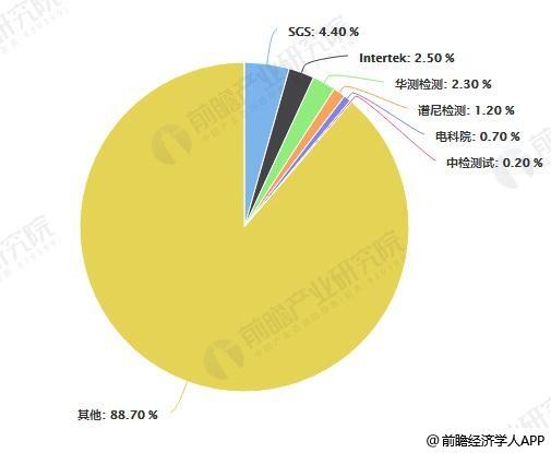 2017年中国第三方检测机构市场竞争格局分析情况