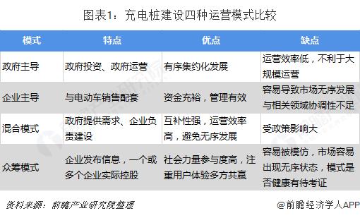 图表1:充电桩建设四种运营模式比较