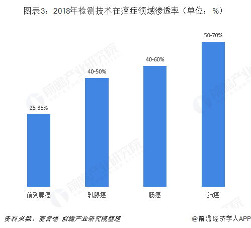图表3:2018年检测技术在癌症领域渗透率(单位:%)