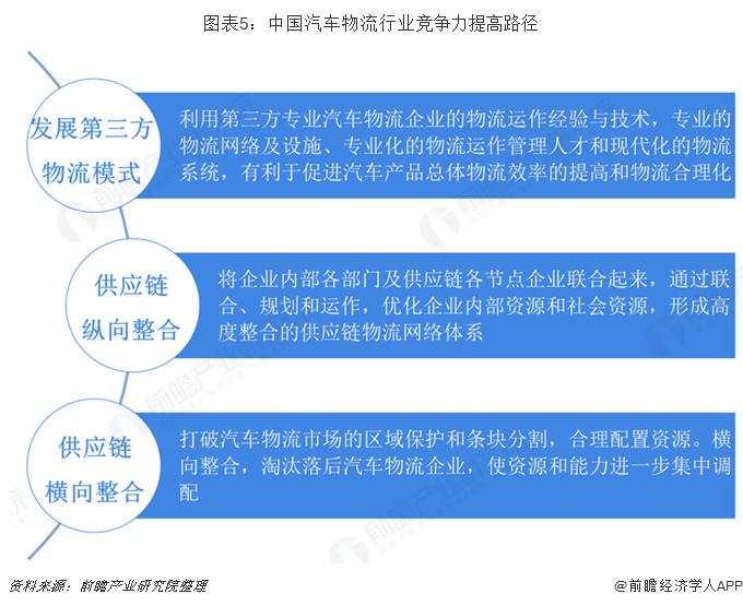 图表5:中国汽车物流行业竞争力提高路径