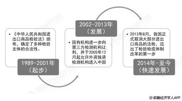 中国第三方检测行业发展历程分析情况