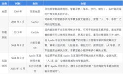 中国企业家的汽车梦系列之——BAT的汽车梦:腾讯广撒网,百度专注自动驾驶,阿里发力汽车新零售