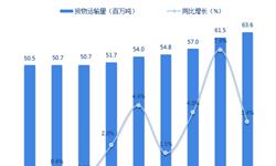 2018年全球航空货运行业市场竞争格局与发展前景分析 香港机场居首【组图】