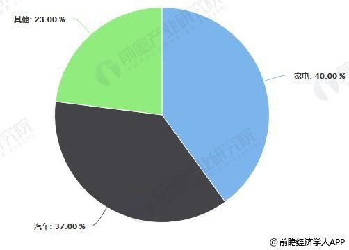 中国改性塑料市场需求占比分布情况