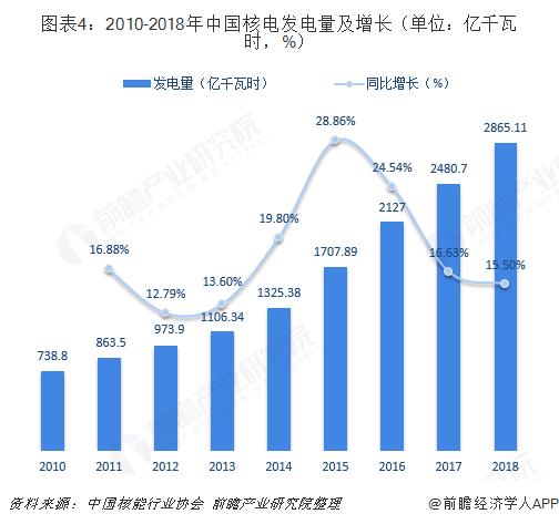图表4:2010-2018年中国核电发电量及增长(单位:亿千瓦时,%)