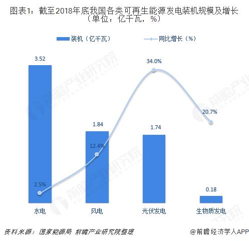 图表1:截至2018年底我国各类可再生能源发电装机规模及增长(单位:亿千瓦,%)