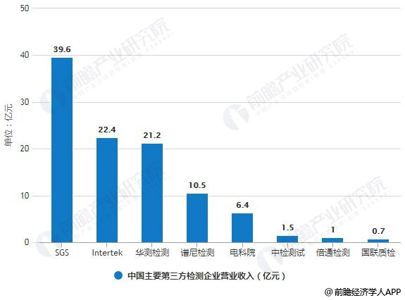 2017年中国主要第三方检测企业营业收入统计情况