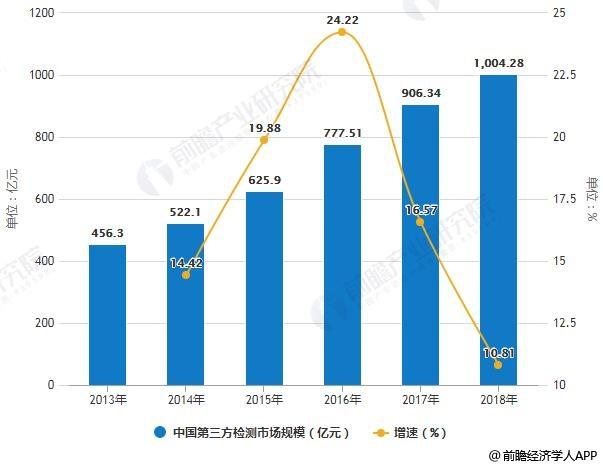 2013-2018年中国第三方检测市场规模统计及增长情况预测