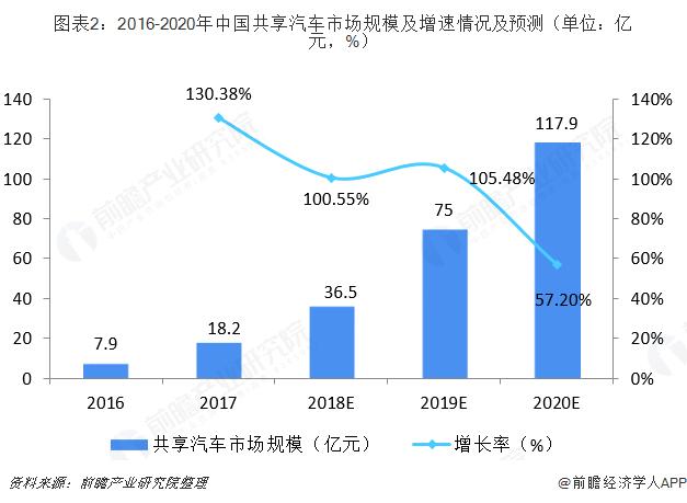 图表2:2016-2020年中国共享汽车市场规模及增速情况及预测(单位:亿元,%)