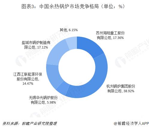 图表3:中国余热锅炉市场竞争格局(单位:%)