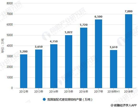 2012-2018年我国装配式建筑钢结构产量统计情况及预测