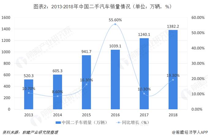 图表2:2013-2018年中国二手汽车销量情况(单位?#21644;?#36742;,%)