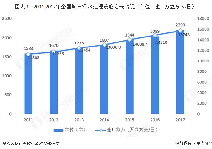 图表3:2011-2017年全国城市污水处理设施增长情况(单位:座,万立方米/日)