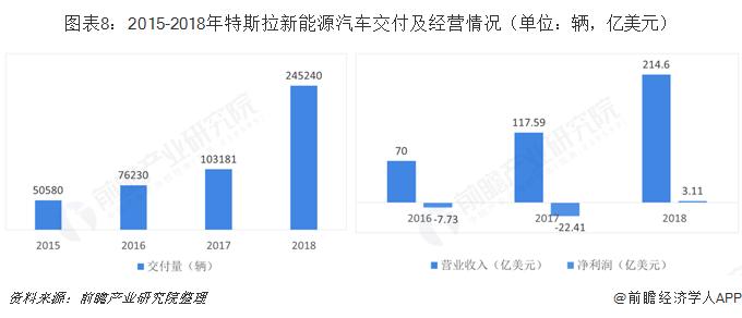 图表8:2015-2018年特斯拉新能源汽车交付及经营情况(单位:辆,亿美元)