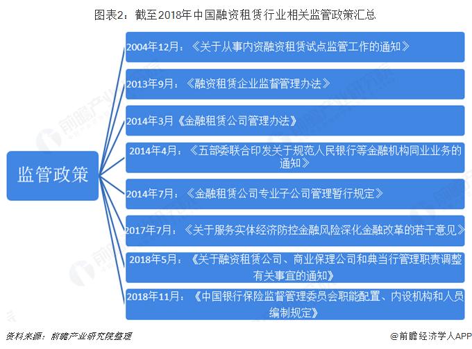 图表2:截至2018年中国融资租赁行业相关监管政策汇总