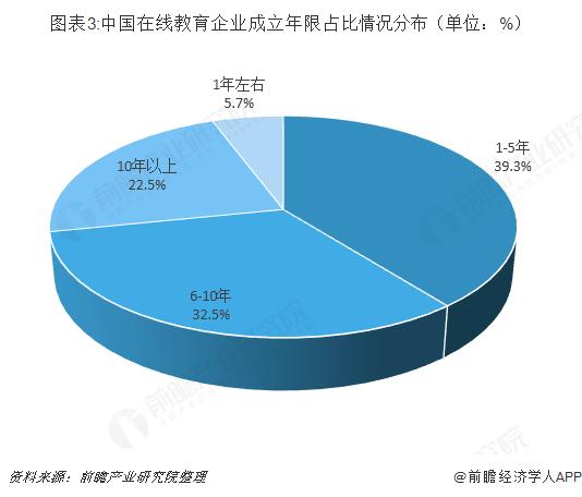 图表3:中国在线教育企业成立年限占比情况分布(单位:%)