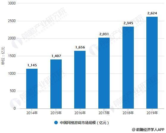 2014-2019年中国网络游戏市场规模统计情况及预测