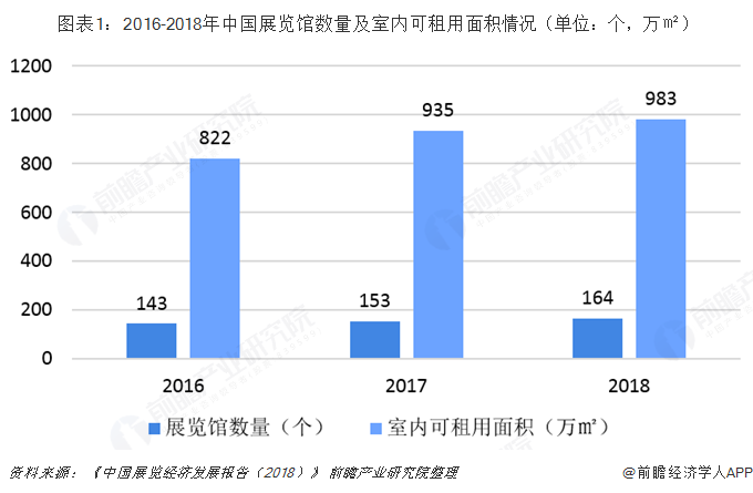 图表1:2016-2018年中国展览馆数量及室内可租用面积情况(单位:个,万㎡)