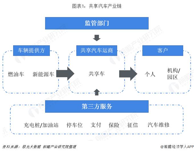 图表1:共享汽车产业链